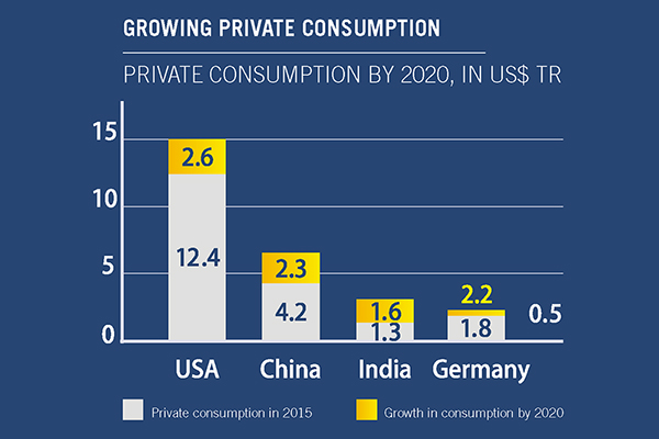 GROWING PRIVATE CONSUMPTION